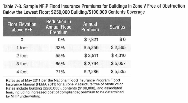 Table 7.3 from FEMA Coastal Construction Manual.